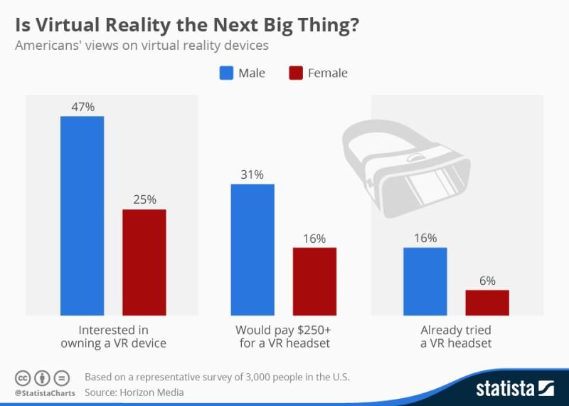 Americans' Attitudes Toward Virtual Reality [CHART]