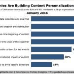 Top Content Personalization Tactics [CHART]