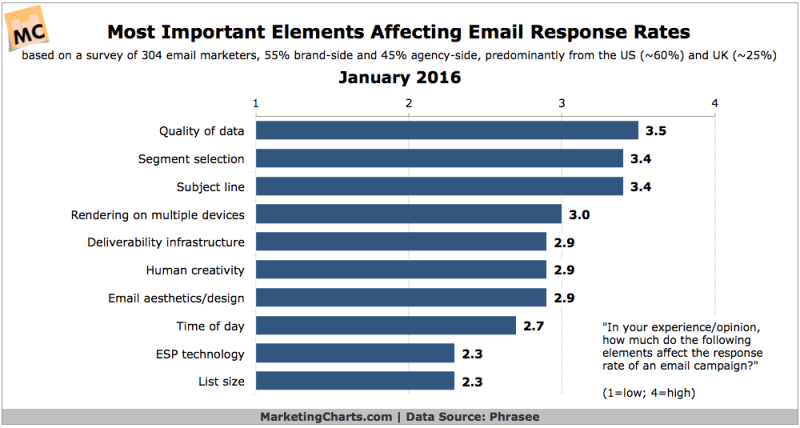 Top Elements Influencing Email Response Rates [CHART]