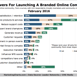 Top Reasons Brands Launch Online Communities [CHART]
