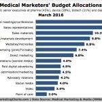 Budget Allocations For Medical Marketing [CHART]