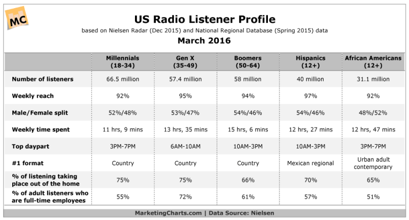 Radio Listeners' Habits By Generation & Ethnicity [CHART]