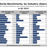 Google AdWords Benchmark Metrics By Industry [CHART]