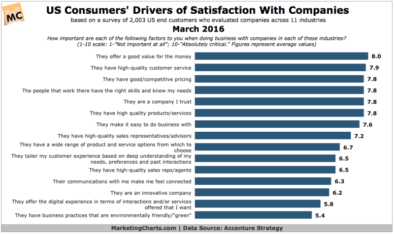 Top 15 Factors Driving Consumer Satisfaction [CHART]