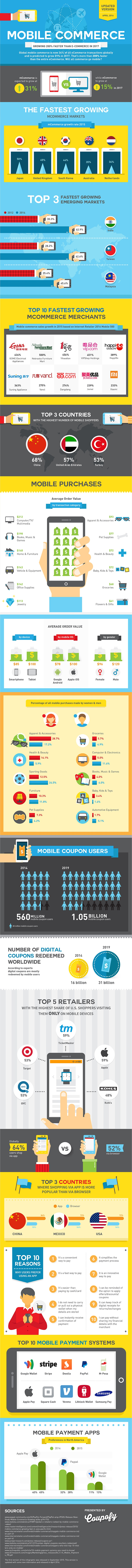 Mobile Commerce [INFOGRAPHIC]