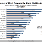 Most Popular Mobile App Types [CHART]