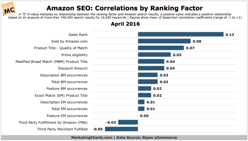 Top Amazon Search Engine Ranking Factors [CHART]