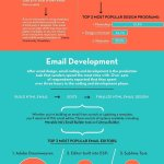 Infographic - Email Production Workflow