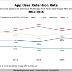 App User Retention Rates - 2012-2016 [CHART]