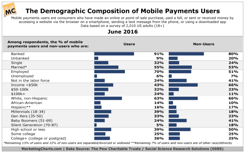 Demographics Of Mobile Payment Users [CHART]