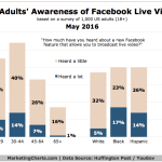 Facebook Live Video Awareness