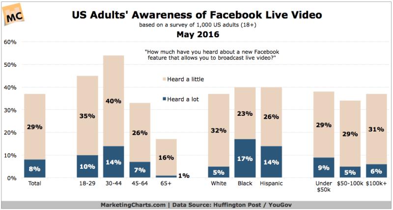Facebook Live Video Awareness [CHART]