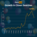 Growth In Clown Porn Searches