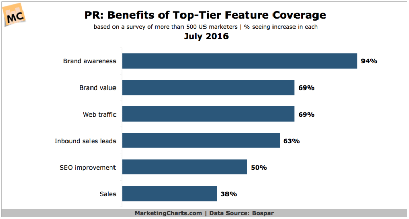 Benefits Of Top-Tier Public Relations [CHART]