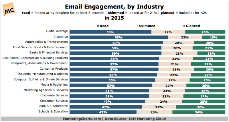 Email Reading, Glancing & Scanning by Industry [CHART]