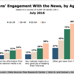 Chart - How Americans Consume News by Age
