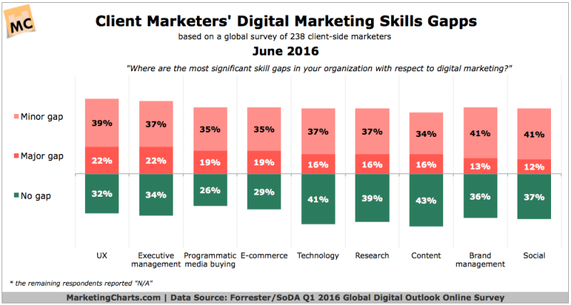 Chart - Marketers Digital Skills Gaps