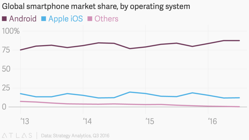 Smartphone OS Global Market Share