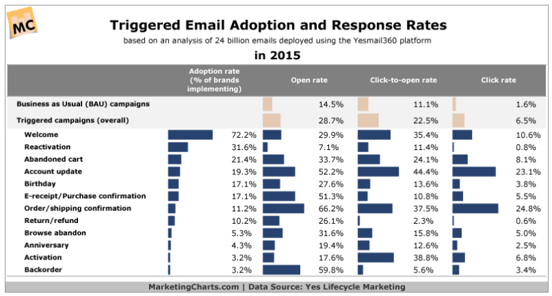 Chart - Triggered Email Adoption & Response Rates