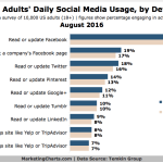 Chart: Americans' Daily Social Media Use