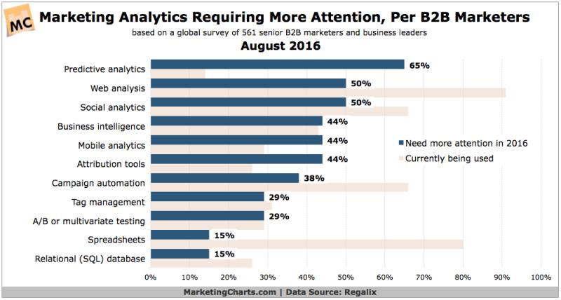 Chart: B2B Marketing Analytics Needing More Attention