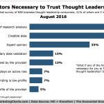 Chart: Factors For Trust In Thought Leadership