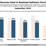 Chart: Information Sources For Business Software Purchase Decisions