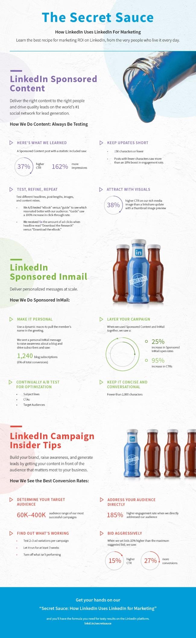 INFOGRAPHIC: LinkedIn Advertising