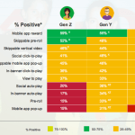 Attitudes Toward Online Advertising Formats by Generation