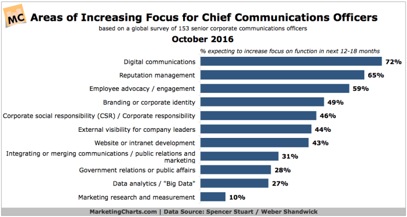 Chart: Areas Increasing Focus for CCOs