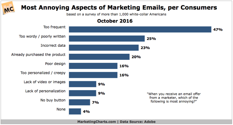 Chart: Most Annoying Aspects Of Email Marketing