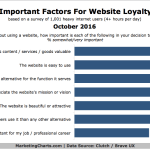 Chart: Website Loyalty Factors