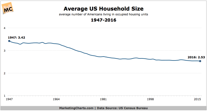 Chart: Average US Household Size - 1947-2016