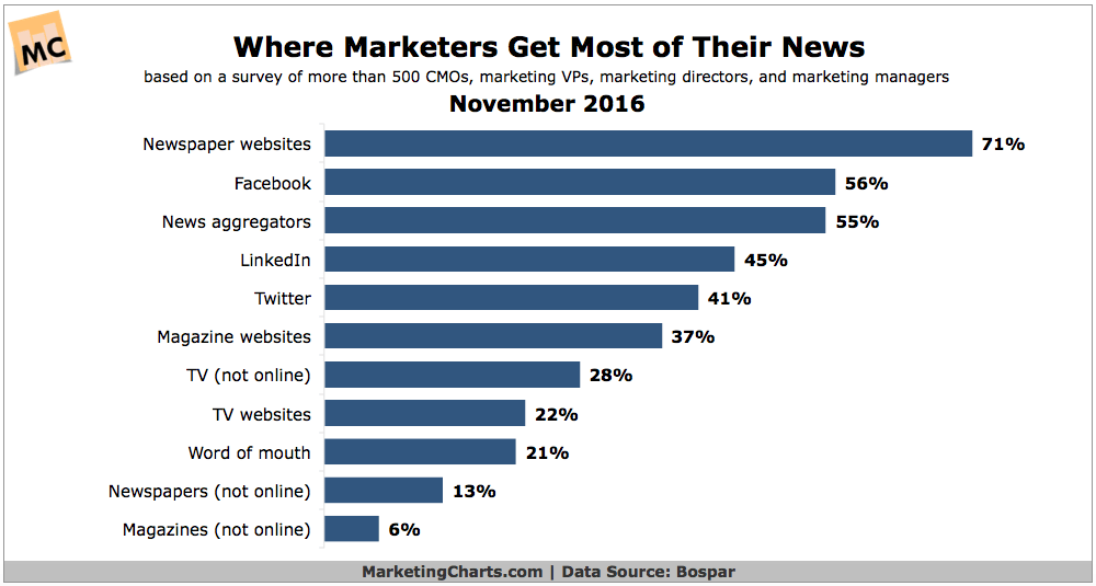 Chart: Where Marketers Get News