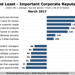 Chart: Corporate Reputation Drivers