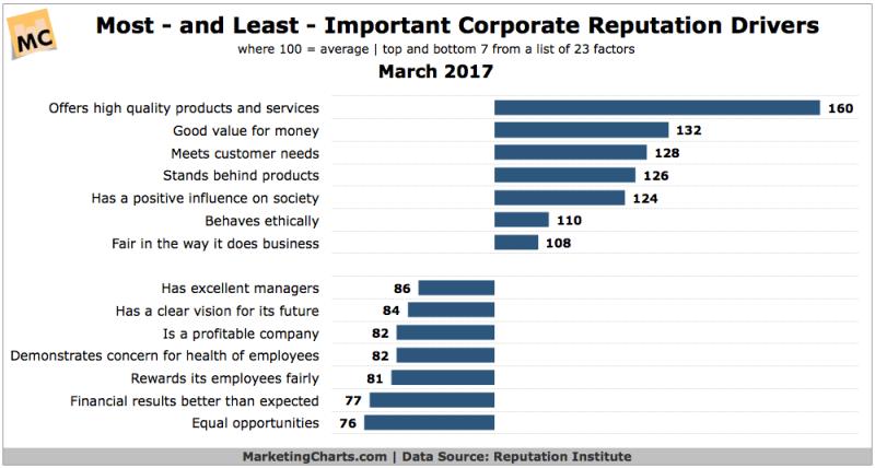 Chart: Corporate Reputation Drivers