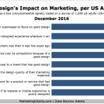 Chart: Design Effect On Marketing
