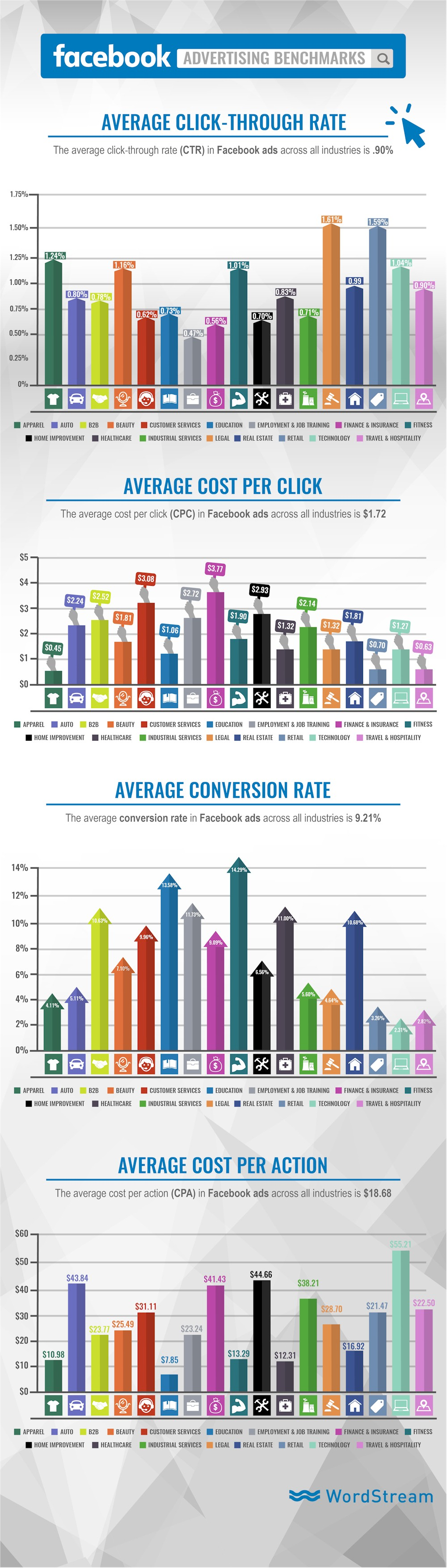 Infographic: Facebook Advertising Benchmarks