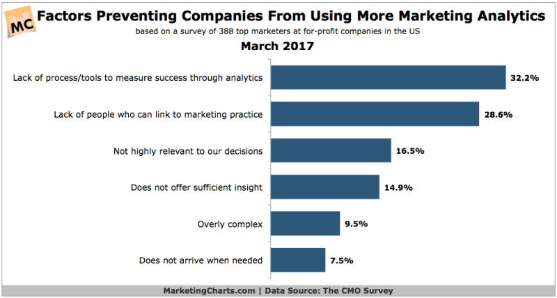 Chart: Marketing Analytics Obstacles