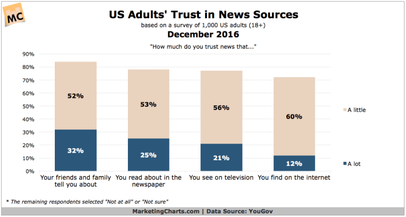 Chart: Consumer Trust in News Sources