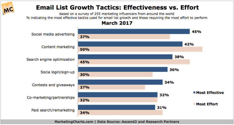 Chart: Email List Growth Tactics