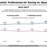 Chart: Attitudes Toward Saving vs Spending