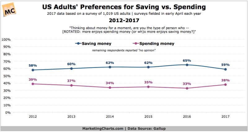Chart: Attitudes Toward Saving vs Spending