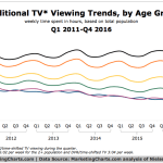 Chart: Traditional TV Viewing by Age - 2011-2016