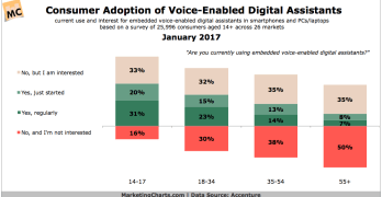 Chart: Voice Activated Digital Assistant Adoption
