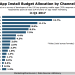 Top App Installation Marketing Methods [CHART]