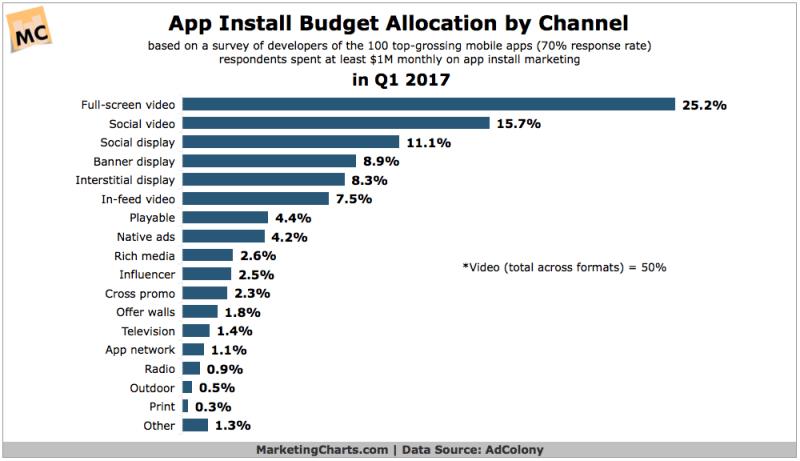 Chart: Top App Installation Marketing Methods
