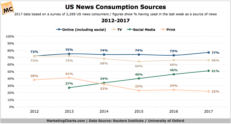 Infographic: US News Consumptions Sources - 2012-2017