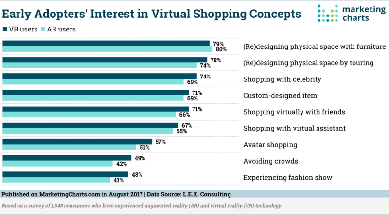 Chart: Interest In Virtual Shopping