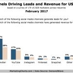 Social Media Channels That Drive B2B Leads & Generate Revenue [CHART]